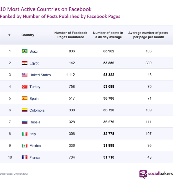 top10-mostactivecountries-new